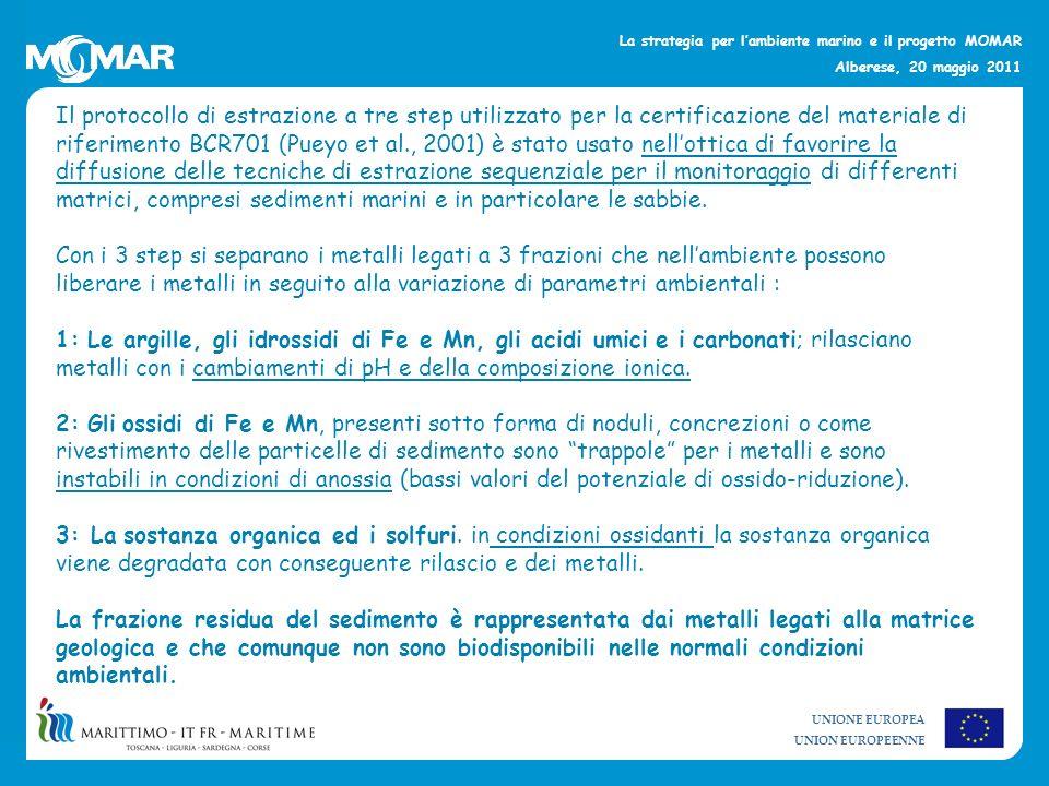 UNIONE EUROPEA UNION EUROPEENNE La strategia per lambiente marino e il progetto MOMAR Alberese, 20 maggio 2011 Castiglioncello: As, Cr e Ni Concentrazioni totali As 57,58-65,84 mg/Kg Cr 324,01-350,53 mg/Kg Ni183,22-180,44 mg/Kg LCB per le sabbie As 17 mg/Kg Cr 50 mg/Kg Ni 40 mg/Kg Frazione biodisponibile As 6,5% 4 mg/Kg Cr 3,2% 10,8 mg/Kg Ni 5,9% 10,7 mg/Kg