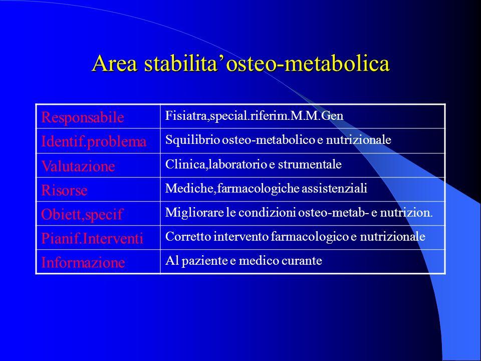 Progetto riabilit.individuale per la m. osteoporotica ResponsabileMedico Fisiatra Composiz.tem Paz.,Fisiatra, Special.di riferim.,M.mg,Fisiot. Ter.Occ