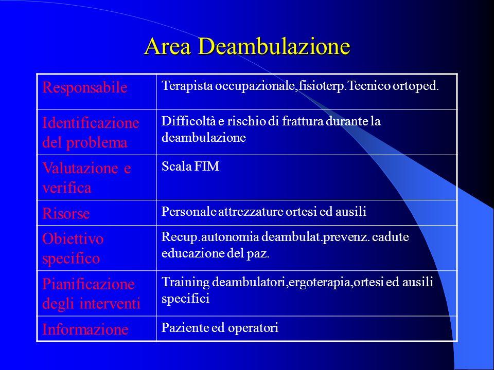 Area mobilita e trasferimenti Responsabile Terapista occupazionale,fisioterapista, tecnico ortopedico Identificazione del problema Difficoltà e rischi