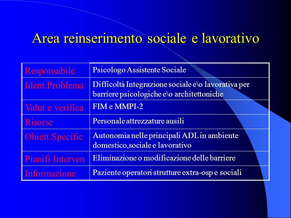 Area Deambulazione Area Deambulazione Responsabile Terapista occupazionale,fisioterp.Tecnico ortoped. Identificazione del problema Difficoltà e rischi