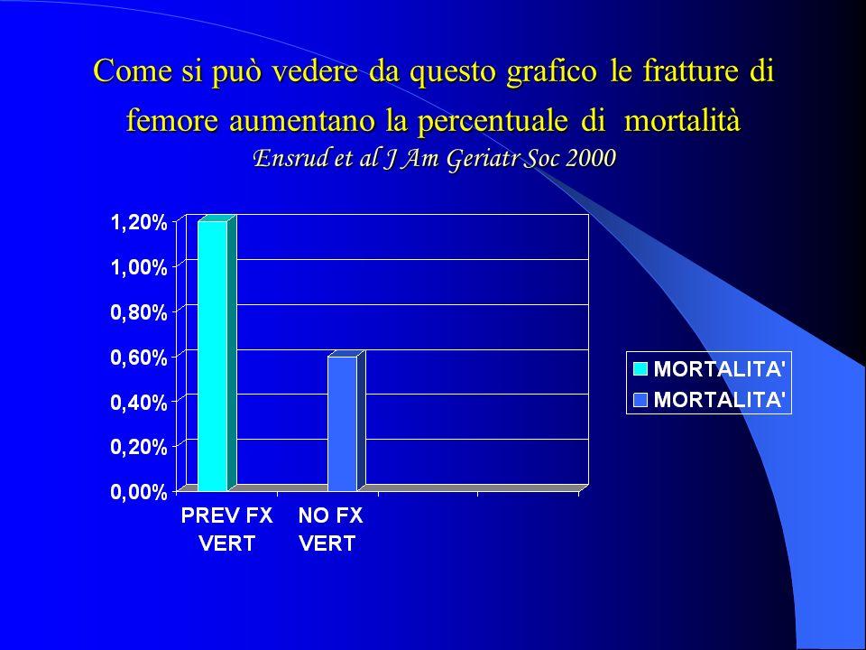 COSE LOSTEOPOROSI 1. Patologia a forte impatto socio-sanitario ed economico con predilizione del sesso femminile con rapporto maschi\femmine di 1:3 2.