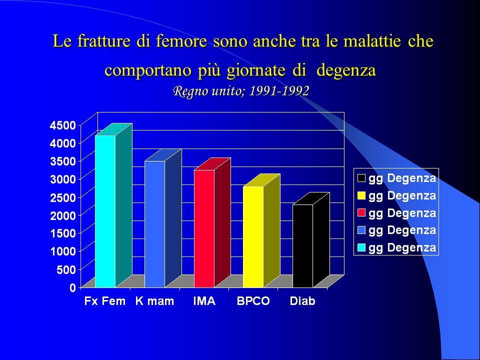 Le fratture di femore sono anche tra le malattie che comportano più giornate di degenza Regno unito; 1991-1992 Le fratture di femore sono anche tra le malattie che comportano più giornate di degenza Regno unito; 1991-1992