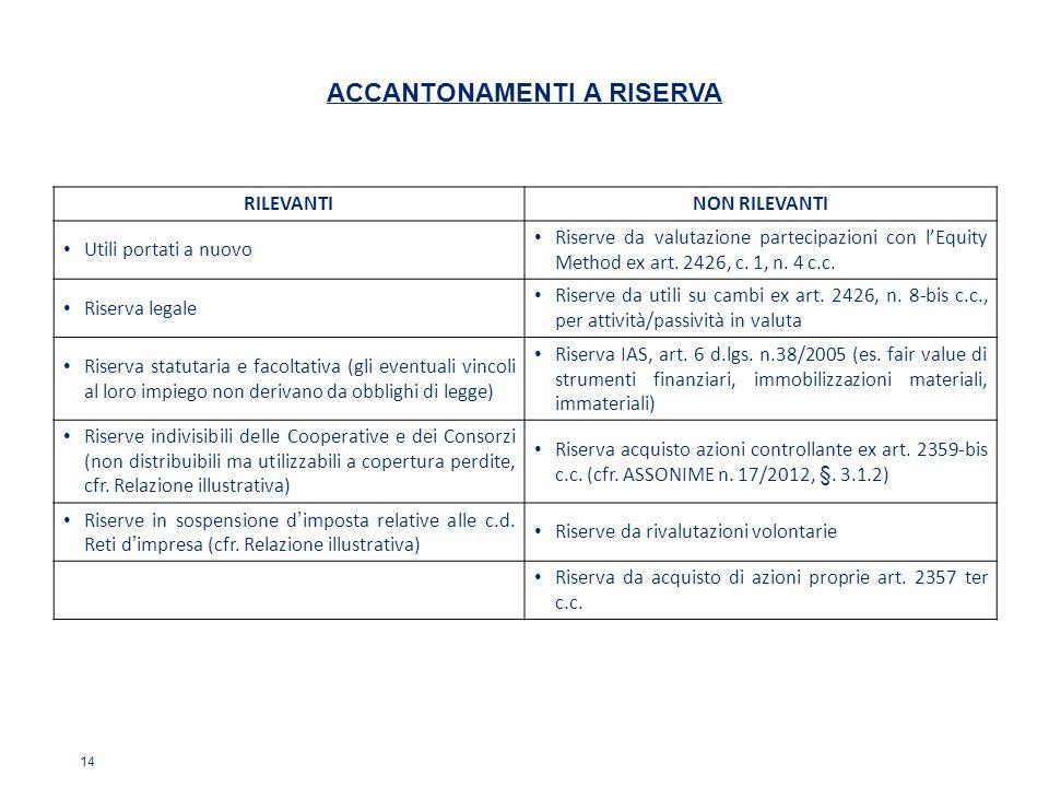 14 RILEVANTINON RILEVANTI Utili portati a nuovo Riserve da valutazione partecipazioni con lEquity Method ex art. 2426, c. 1, n. 4 c.c. Riserva legale