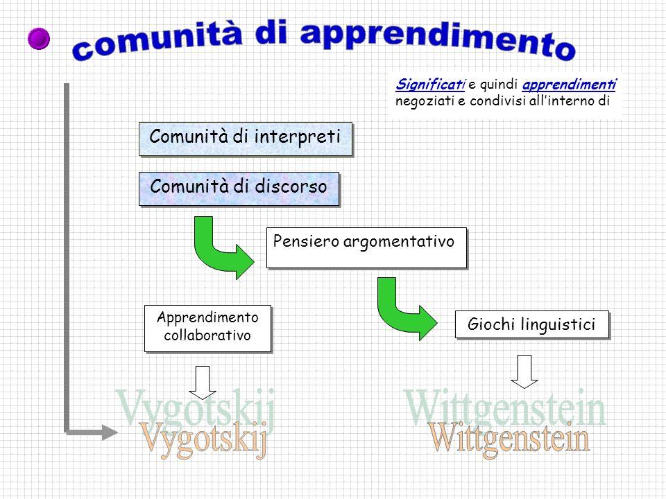 Significati e quindi apprendimenti negoziati e condivisi allinterno di Comunità di interpreti Comunità di discorso Pensiero argomentativo Giochi lingu