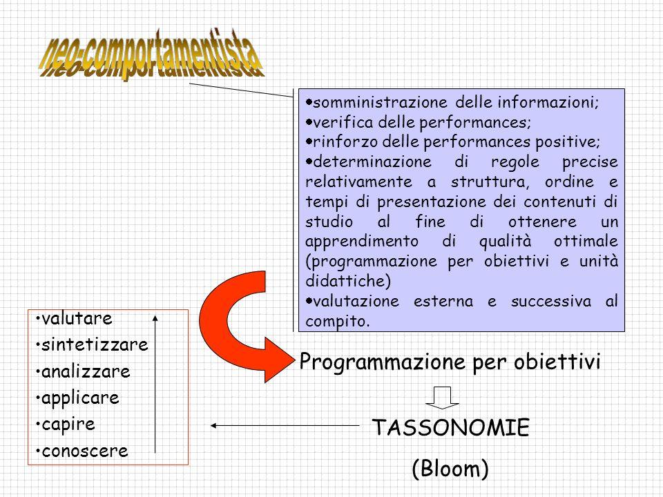 somministrazione delle informazioni; verifica delle performances; rinforzo delle performances positive; determinazione di regole precise relativamente