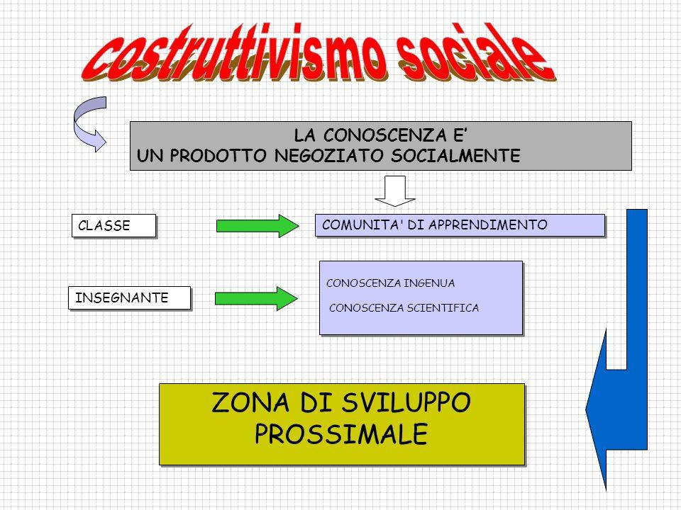 CLASSE COMUNITA' DI APPRENDIMENTO INSEGNANTE CONOSCENZA INGENUA CONOSCENZA SCIENTIFICA CONOSCENZA INGENUA CONOSCENZA SCIENTIFICA ZONA DI SVILUPPO PROS