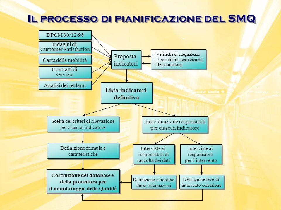 Il processo di pianificazione del SMQ Analisi dei reclami DPCM 30/12/98 Indagini di Customer Satisfaction Contratti di servizio Proposta indicatori In
