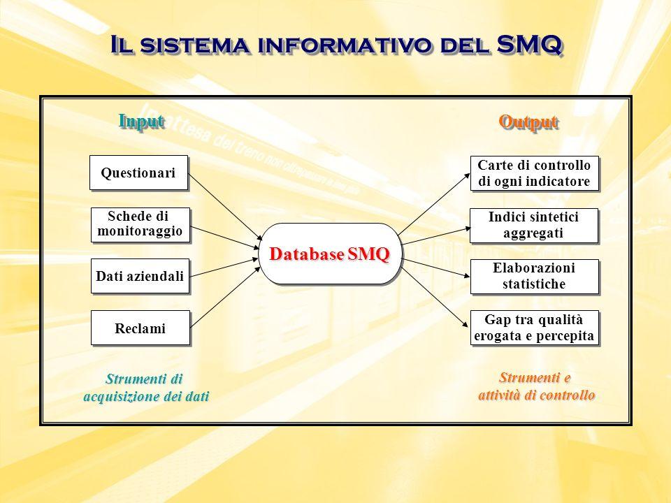 Database SMQ Il sistema informativo del SMQ Carte di controllo di ogni indicatore Indici sintetici aggregati Gap tra qualità erogata e percepita Elabo
