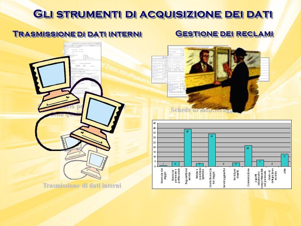 Questionario per la rilevazione della qualità percepita Schede di monitoraggio Trasmissione di dati interni Gestione dei reclami Trasmissione di dati