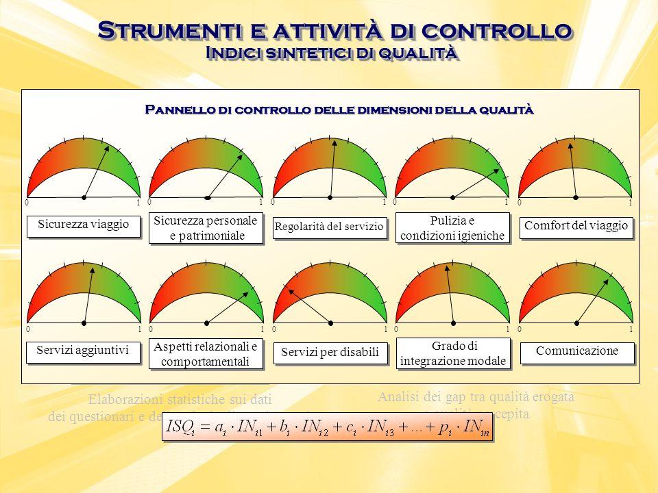 Carte di controllo Indici sintetici aggregati per dimensione della qualità Elaborazioni statistiche sui dati dei questionari e delle schede di monitor