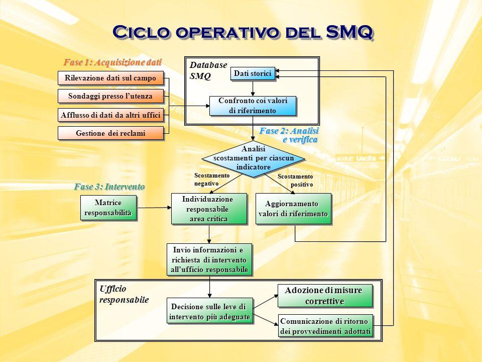 Ciclo operativo del SMQ Rilevazione dati sul campo Database SMQ Confronto coi valori di riferimento Dati storici Afflusso di dati da altri uffici Fase