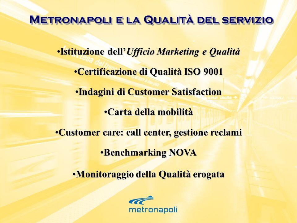 Metronapoli e la Qualità del servizio Istituzione dellUfficio Marketing e QualitàIstituzione dellUfficio Marketing e Qualità Certificazione di Qualità