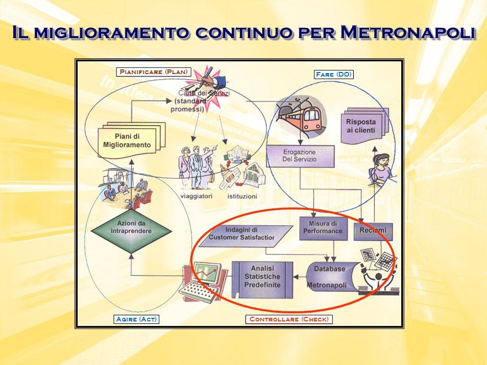Il miglioramento continuo per Metronapoli Pianificare (Plan) Fare (DO) Controllare (Check)Agire (Act)