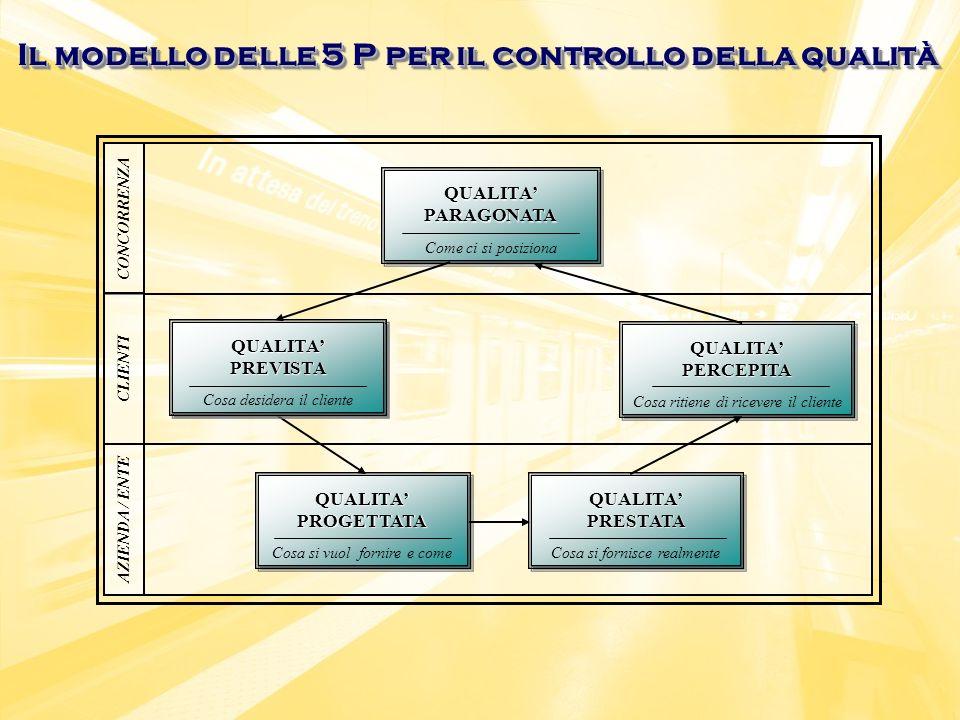 Il modello delle 5 P per il controllo della qualità CONCORRENZA QUALITAPARAGONATAQUALITAPARAGONATA Come ci si posiziona Cosa desidera il cliente QUALITAPERCEPITAQUALITAPERCEPITA Cosa ritiene di ricevere il cliente QUALITAPROGETTATAQUALITAPROGETTATA Cosa si vuol fornire e come QUALITAPRESTATAQUALITAPRESTATA Cosa si fornisce realmente QUALITAPREVISTAQUALITAPREVISTA Cosa desidera il cliente CLIENTI AZIENDA / ENTE Carta della mobilità Benchmarking (NOVA) Benchmarking (NOVA) Indagini presso lutenza .