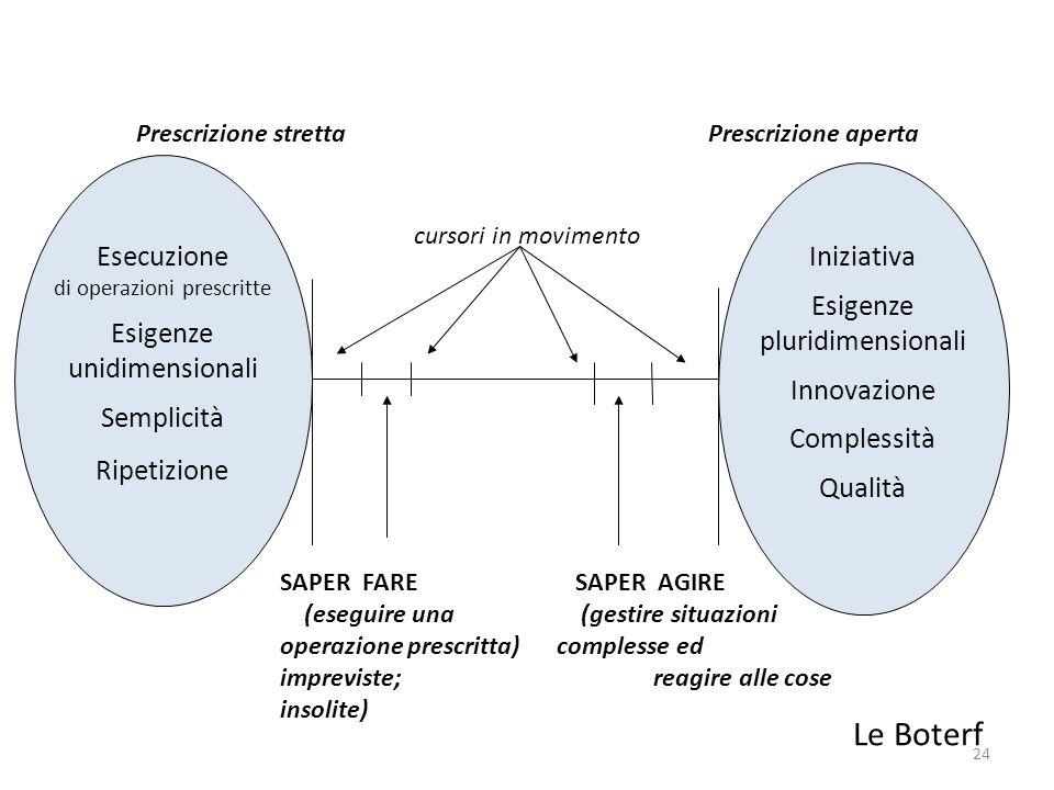 24 Prescrizione stretta Prescrizione aperta cursori in movimento Esecuzione di operazioni prescritte Esigenze unidimensionali Semplicità Ripetizione I