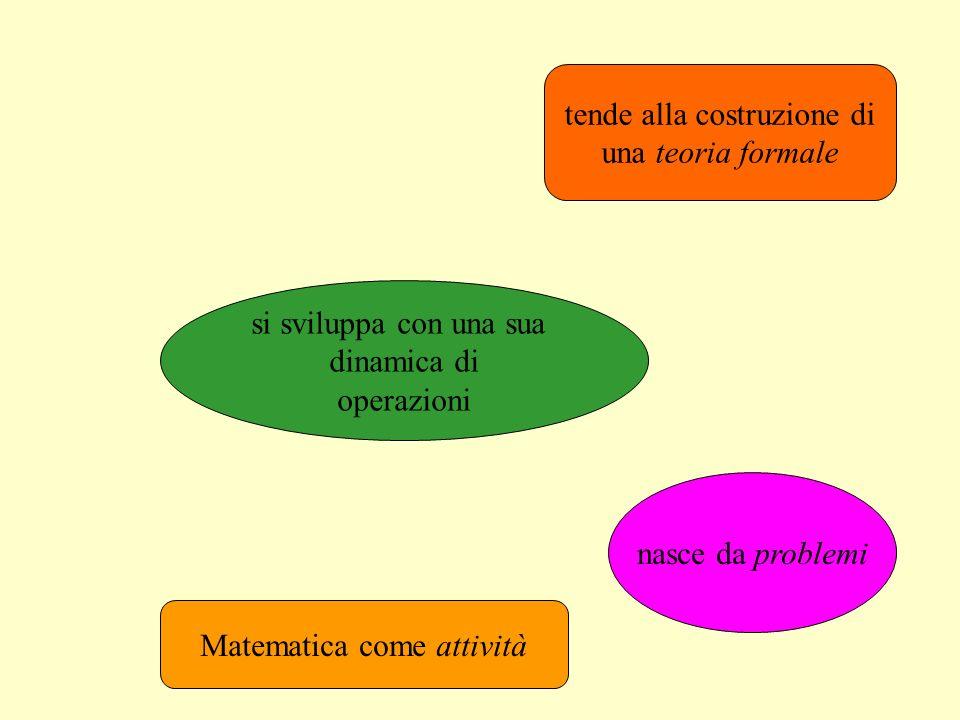 Matematica come attività nasce da problemi si sviluppa con una sua dinamica di operazioni tende alla costruzione di una teoria formale