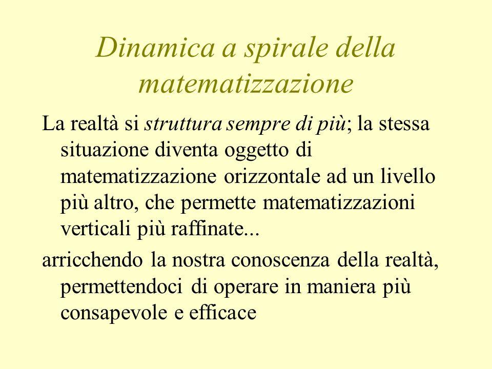 Dinamica a spirale della matematizzazione La realtà si struttura sempre di più; la stessa situazione diventa oggetto di matematizzazione orizzontale a