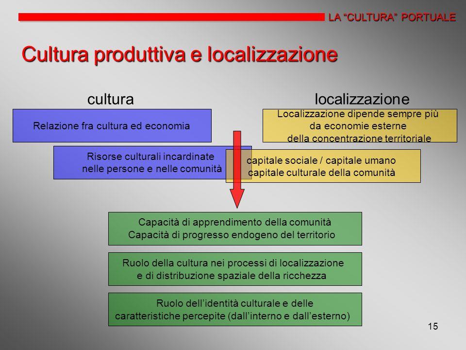 15 LA CULTURA PORTUALE Cultura produttiva e localizzazione Relazione fra cultura ed economia culturalocalizzazione Risorse culturali incardinate nelle