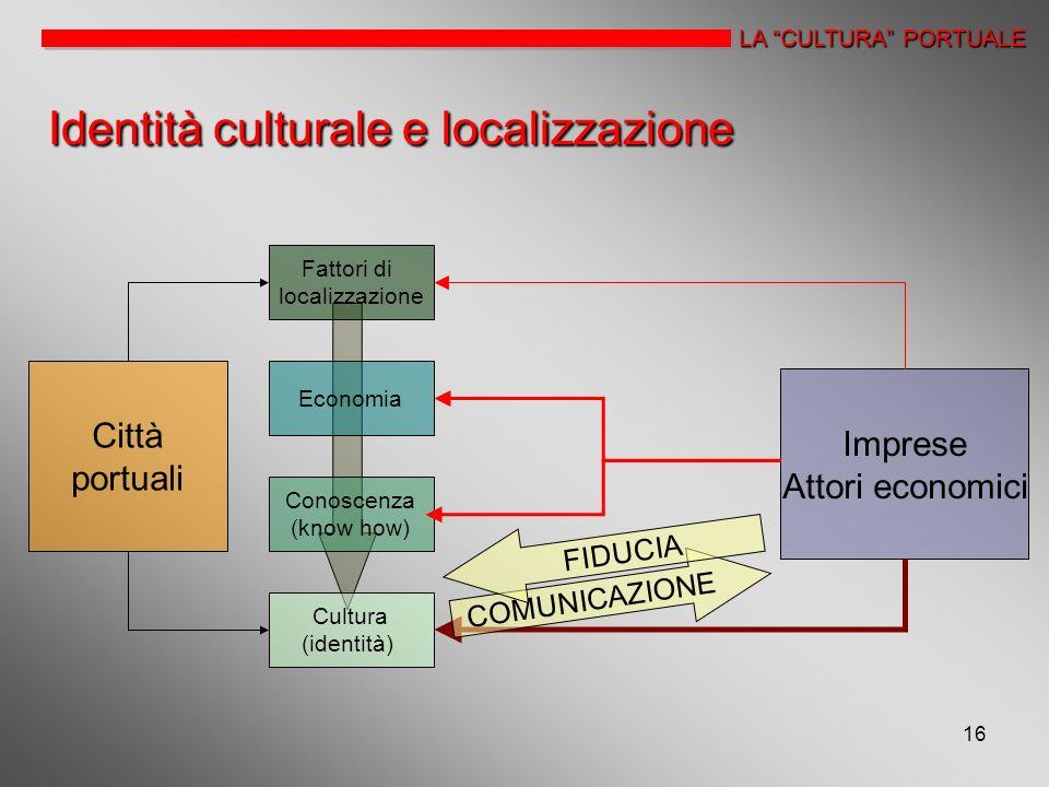 16 LA CULTURA PORTUALE Identità culturale e localizzazione Città portuali Fattori di localizzazione Economia Conoscenza (know how) Cultura (identità)