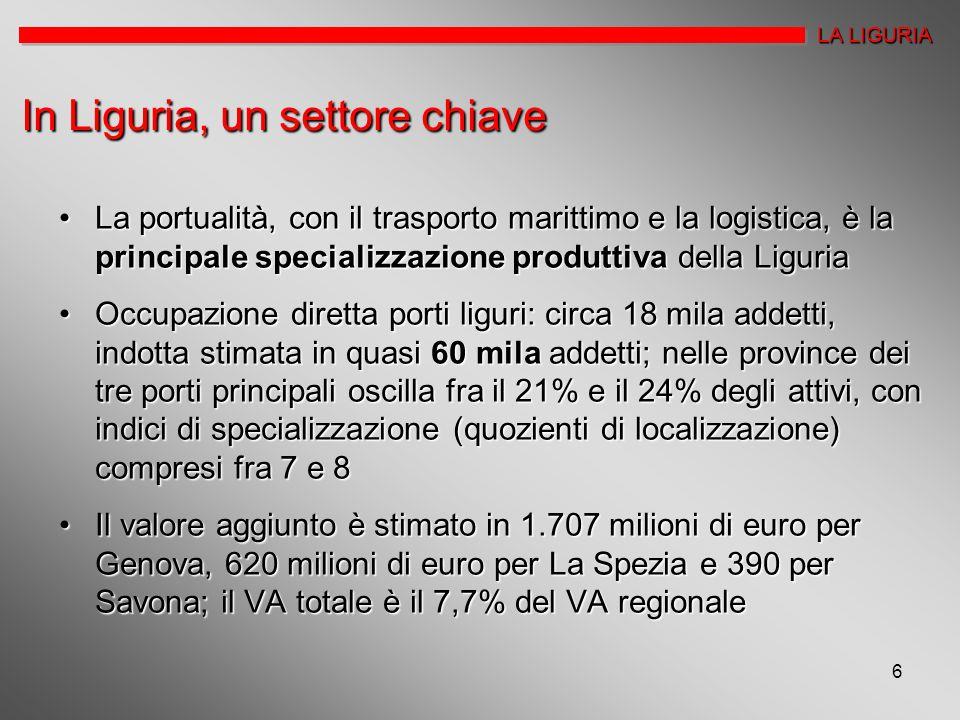 6 In Liguria, un settore chiave La portualità, con il trasporto marittimo e la logistica, è la principale specializzazione produttiva della LiguriaLa