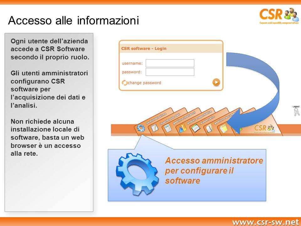 Accesso alle informazioni Ogni utente dellazienda accede a CSR Software secondo il proprio ruolo. Gli utenti amministratori configurano CSR software p