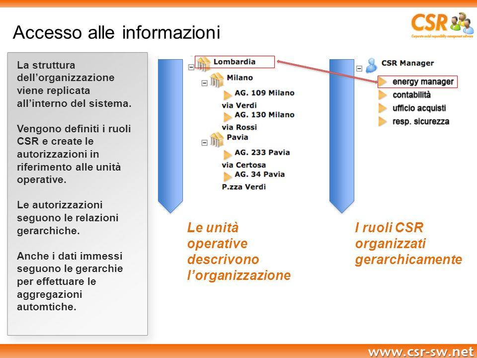 Accesso alle informazioni La struttura dellorganizzazione viene replicata allinterno del sistema. Vengono definiti i ruoli CSR e create le autorizzazi
