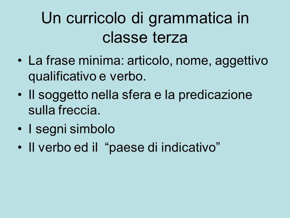 Un curricolo di grammatica in classe terza La frase minima: articolo, nome, aggettivo qualificativo e verbo. Il soggetto nella sfera e la predicazione