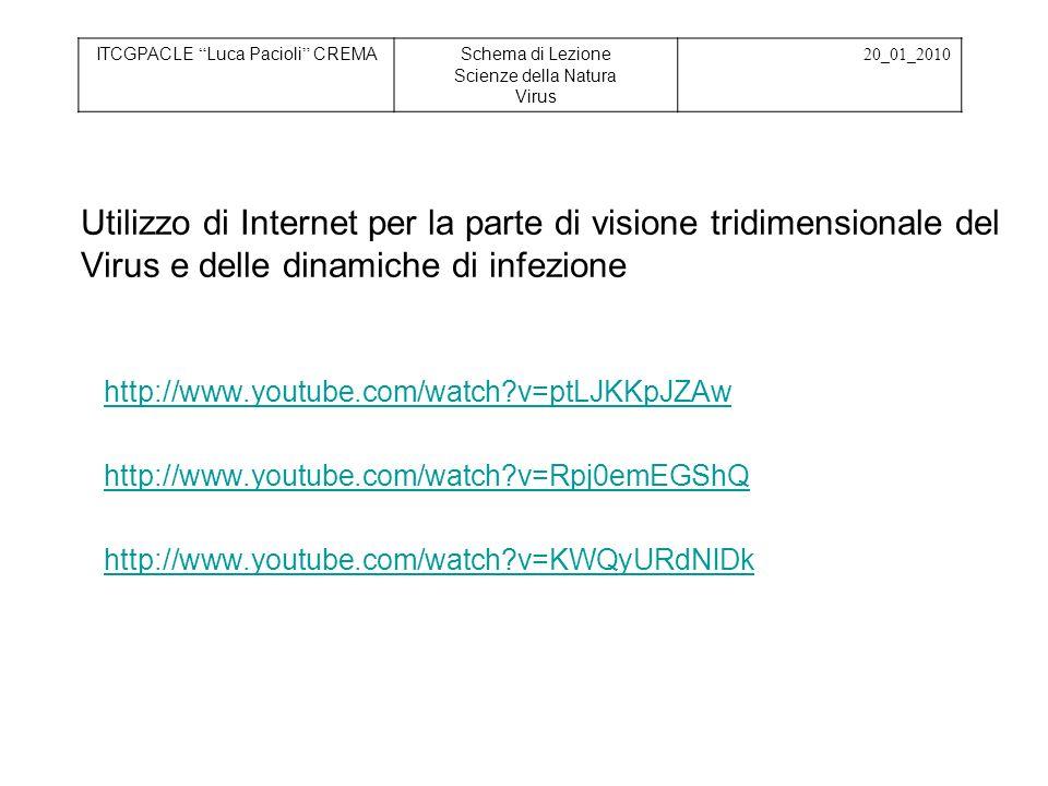 Retention - memorizzazione Schema infezione ITCGPACLE Luca Pacioli CREMASchema di Lezione Scienze della Natura Virus 20_01_2010