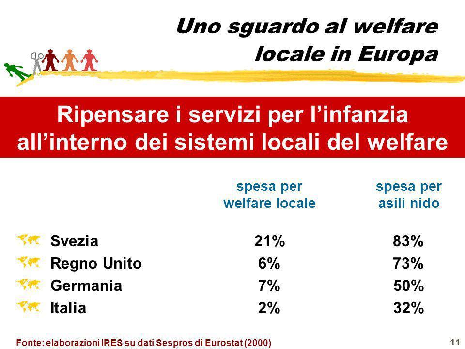 11 Uno sguardo al welfare locale in Europa Svezia 21% 83% Regno Unito 6% 73% Germania 7% 50% Italia 2% 32% Ripensare i servizi per linfanzia allintern