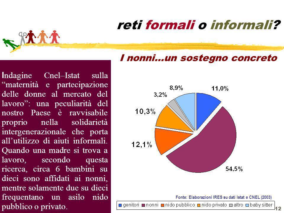 12 reti formali o informali? Fonte: Elaborazioni IRES su dati Istat e CNEL (2003) I ndagine Cnel–Istat sulla maternità e partecipazione delle donne al