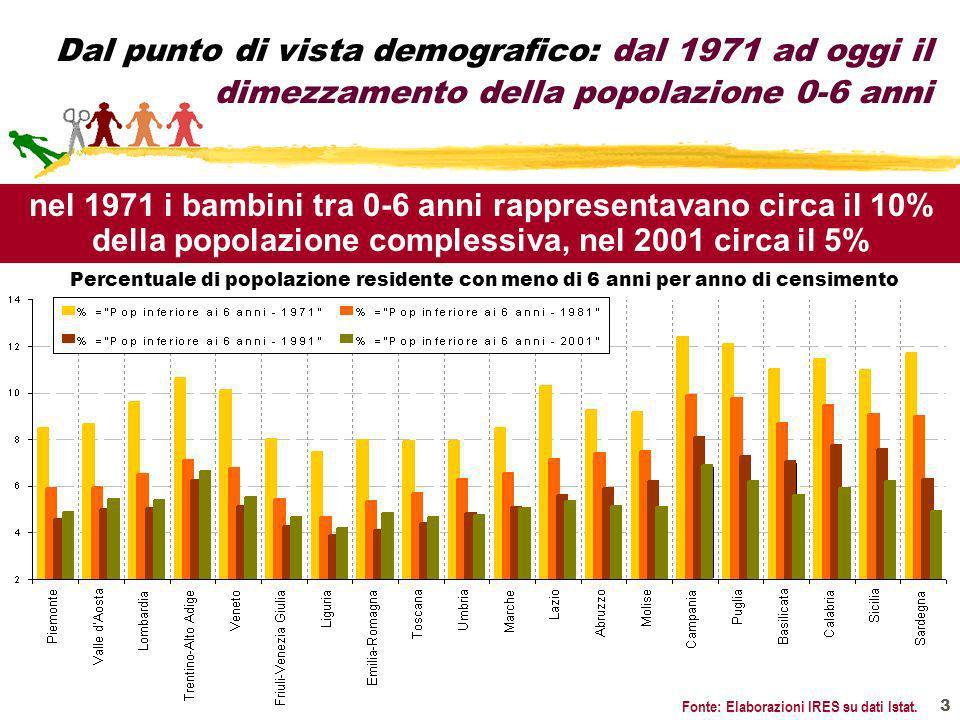 3 Dal punto di vista demografico: dal 1971 ad oggi il dimezzamento della popolazione 0-6 anni Percentuale di popolazione residente con meno di 6 anni