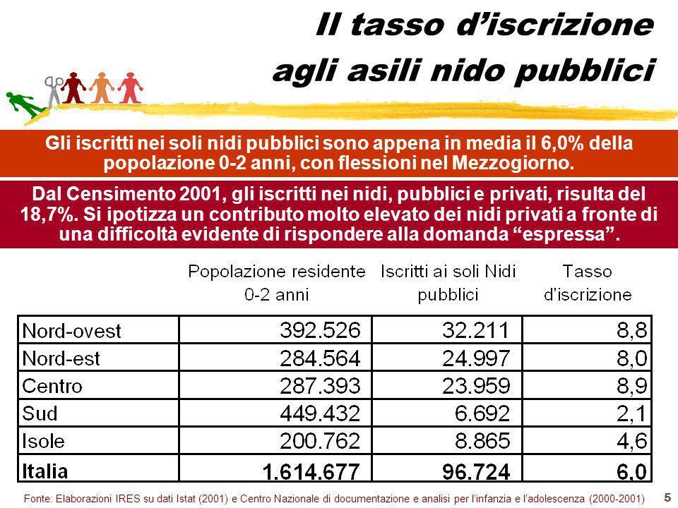 5 Il tasso discrizione agli asili nido pubblici Fonte: Elaborazioni IRES su dati Istat (2001) e Centro Nazionale di documentazione e analisi per linfa