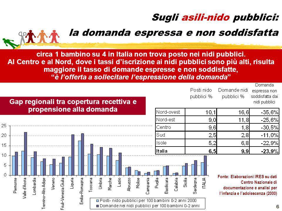 6 Sugli asili-nido pubblici: la domanda espressa e non soddisfatta circa 1 bambino su 4 in Italia non trova posto nei nidi pubblici. Al Centro e al No