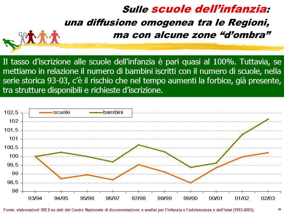 8 Sulle scuole dellinfanzia : una diffusione omogenea tra le Regioni, ma con alcune zone dombra Il tasso discrizione alle scuole dellinfanzia è pari q