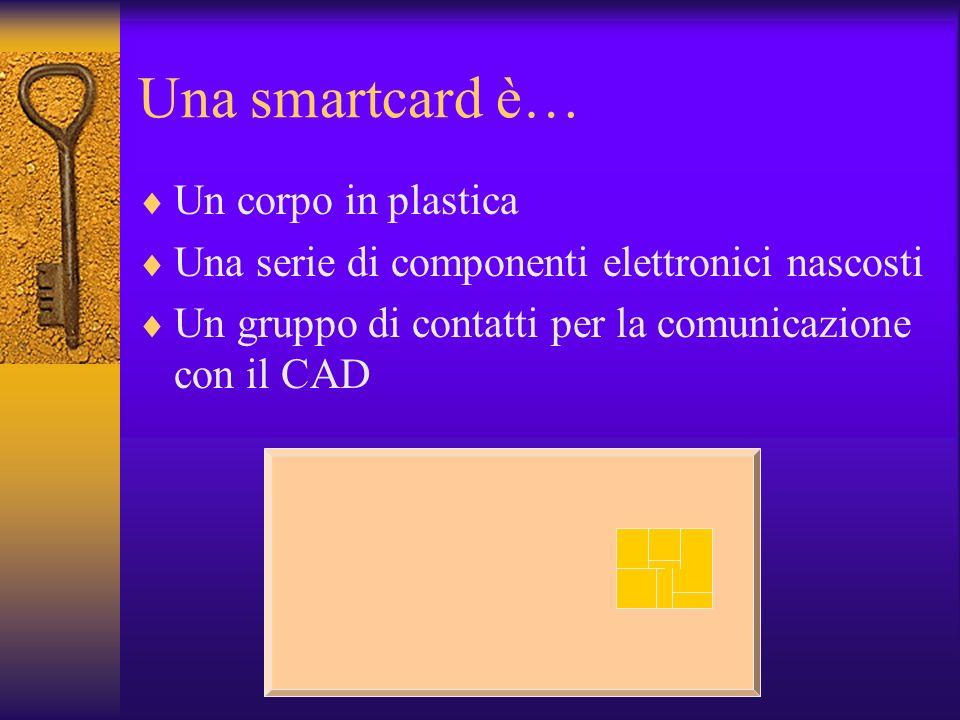 Una smartcard è… Un corpo in plastica Una serie di componenti elettronici nascosti Un gruppo di contatti per la comunicazione con il CAD