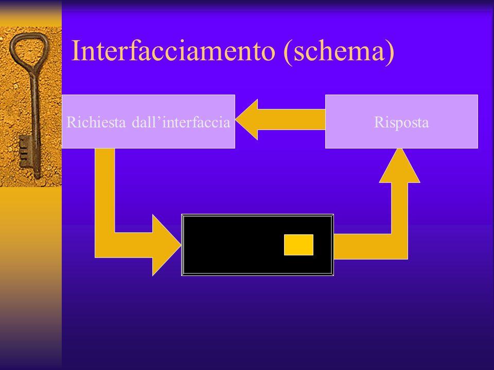 Interfacciamento (schema) Richiesta dallinterfaccia Risposta