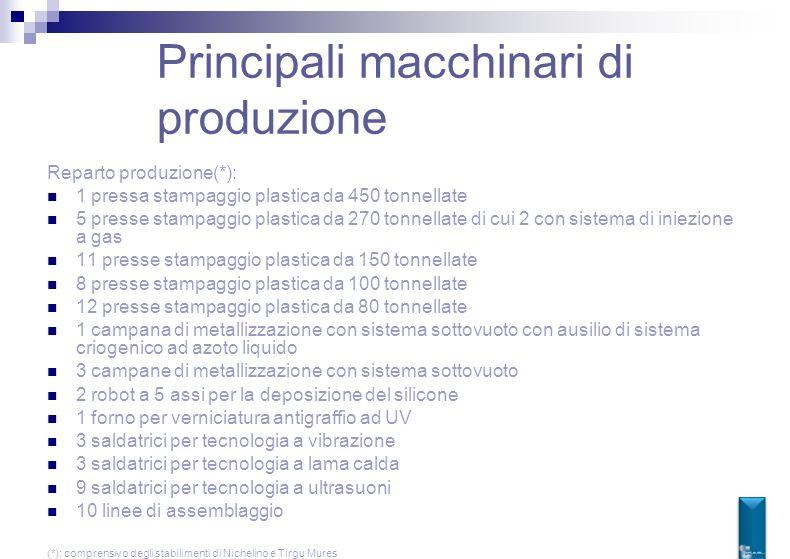 Principali macchinari di produzione Reparto produzione(*): 1 pressa stampaggio plastica da 450 tonnellate 5 presse stampaggio plastica da 270 tonnella
