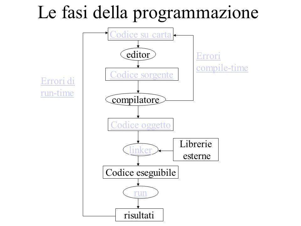 Le fasi della programmazione Codice su carta Codice sorgente Codice oggetto Codice eseguibile editor compilatore linker run risultati Librerie esterne