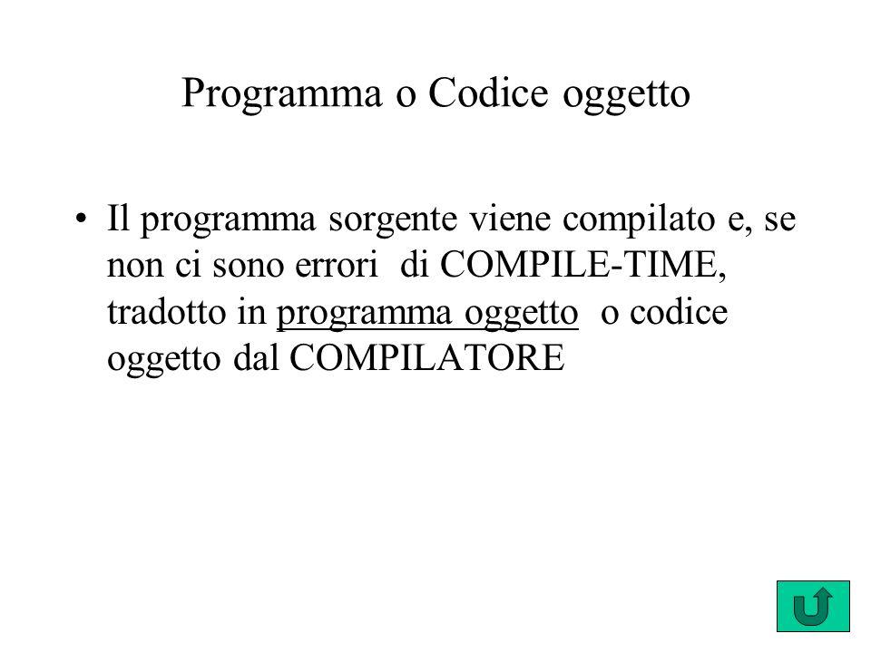 Programma o Codice oggetto Il programma sorgente viene compilato e, se non ci sono errori di COMPILE-TIME, tradotto in programma oggetto o codice ogge