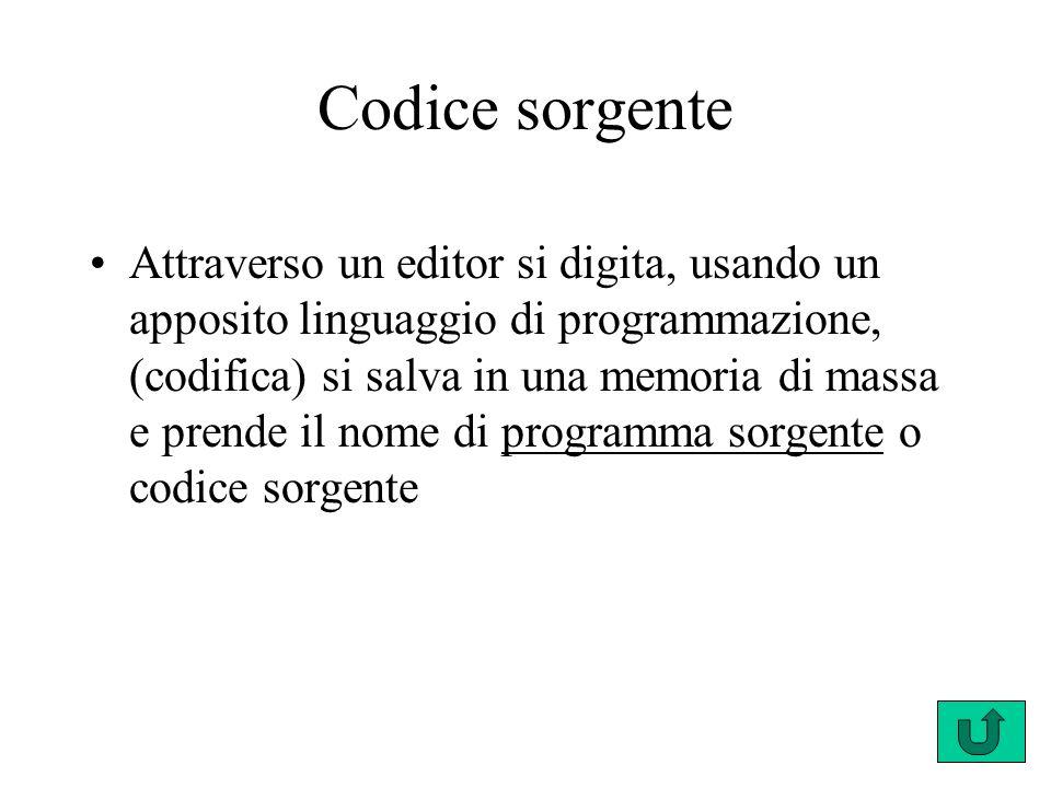 Codice sorgente Attraverso un editor si digita, usando un apposito linguaggio di programmazione, (codifica) si salva in una memoria di massa e prende