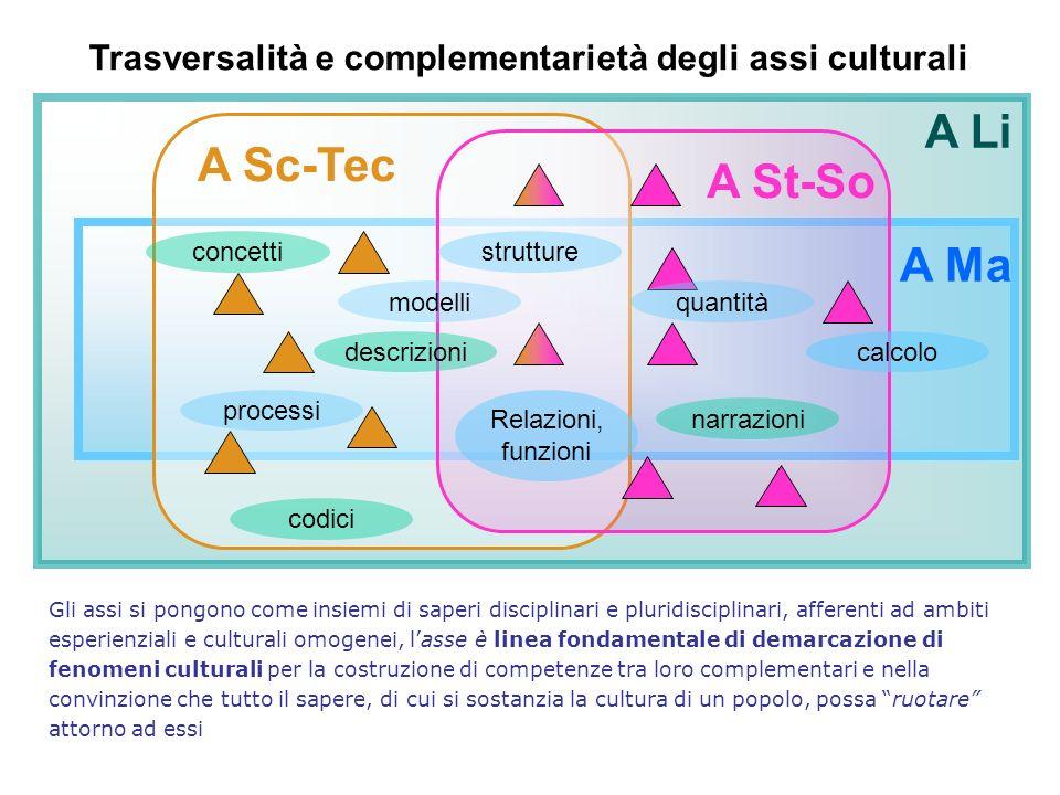 Trasversalità e complementarietà degli assi culturali A Li A Ma A St-So A Sc-Tec Gli assi si pongono come insiemi di saperi disciplinari e pluridiscip