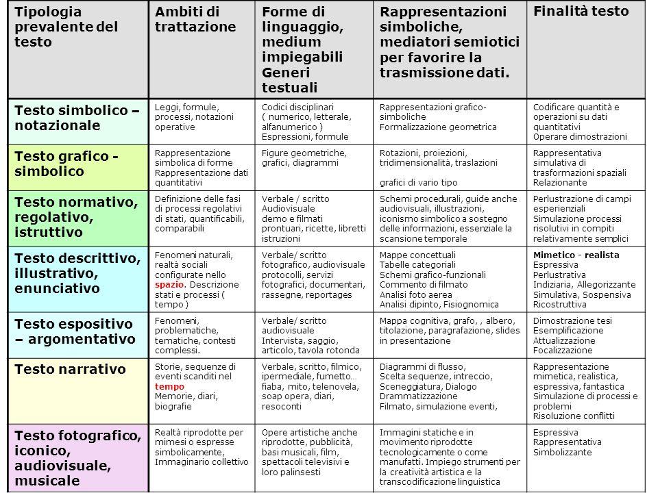 Tipologia prevalente del testo Ambiti di trattazione Forme di linguaggio, medium impiegabili Generi testuali Rappresentazioni simboliche, mediatori se