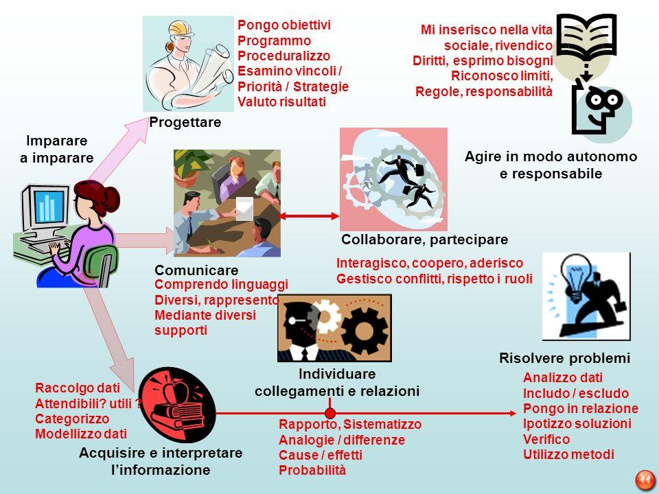 Comunicare Imparare a imparare Acquisire e interpretare linformazione Progettare Collaborare, partecipare Agire in modo autonomo e responsabile Risolv
