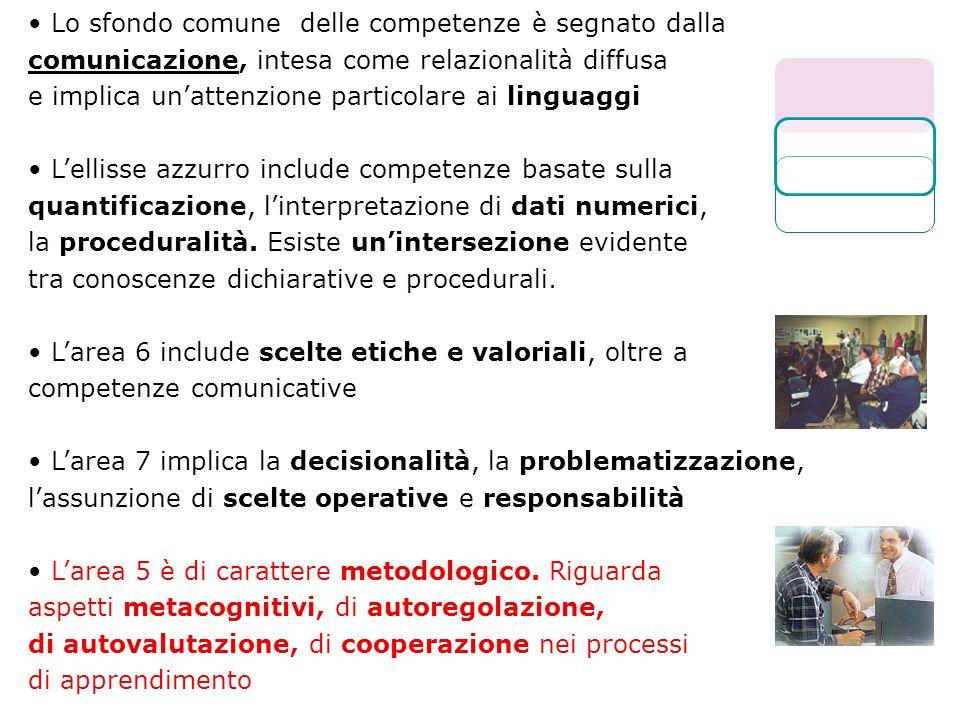 Lo sfondo comune delle competenze è segnato dalla comunicazione, intesa come relazionalità diffusa e implica unattenzione particolare ai linguaggi Lel