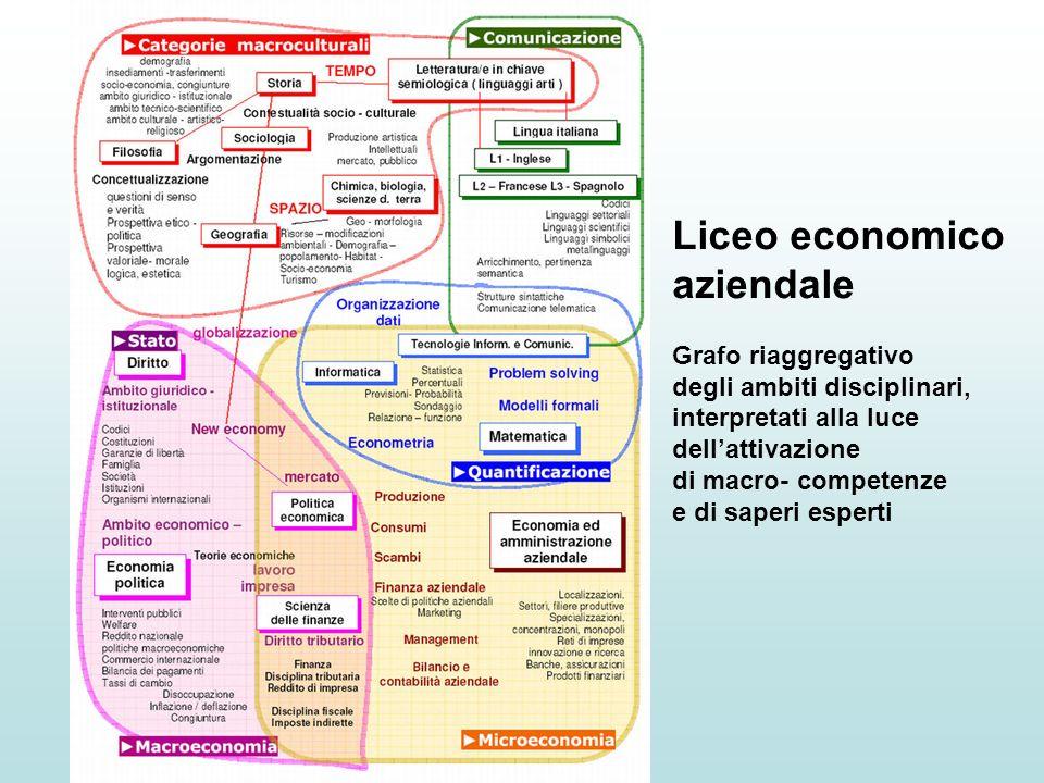 Liceo economico aziendale Grafo riaggregativo degli ambiti disciplinari, interpretati alla luce dellattivazione di macro- competenze e di saperi esper