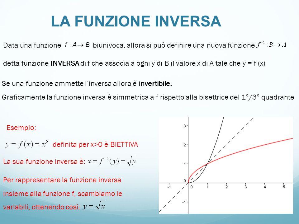 LA FUNZIONE INVERSA Data una funzione biunivoca, allora si può definire una nuova funzione detta funzione INVERSA di f che associa a ogni y di B il va