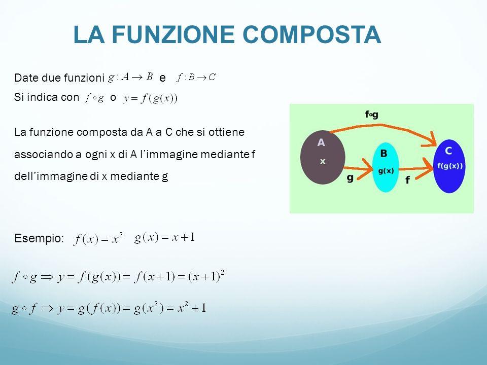 LA FUNZIONE COMPOSTA Date due funzioni e Si indica con o La funzione composta da A a C che si ottiene associando a ogni x di A limmagine mediante f de