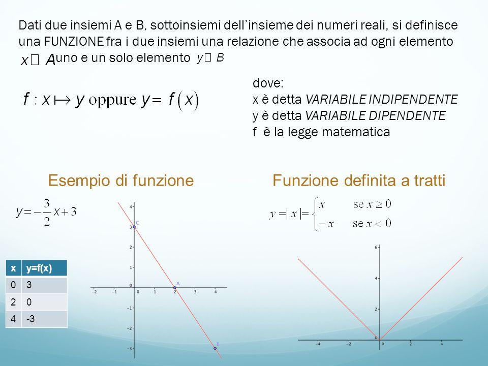 Dati due insiemi A e B, sottoinsiemi dellinsieme dei numeri reali, si definisce una FUNZIONE fra i due insiemi una relazione che associa ad ogni eleme