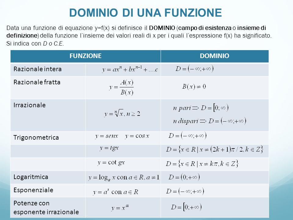 FUNZIONEDOMINIO Razionale intera Razionale fratta Irrazionale Trigonometrica Logaritmica Esponenziale Potenze con esponente irrazionale DOMINIO DI UNA