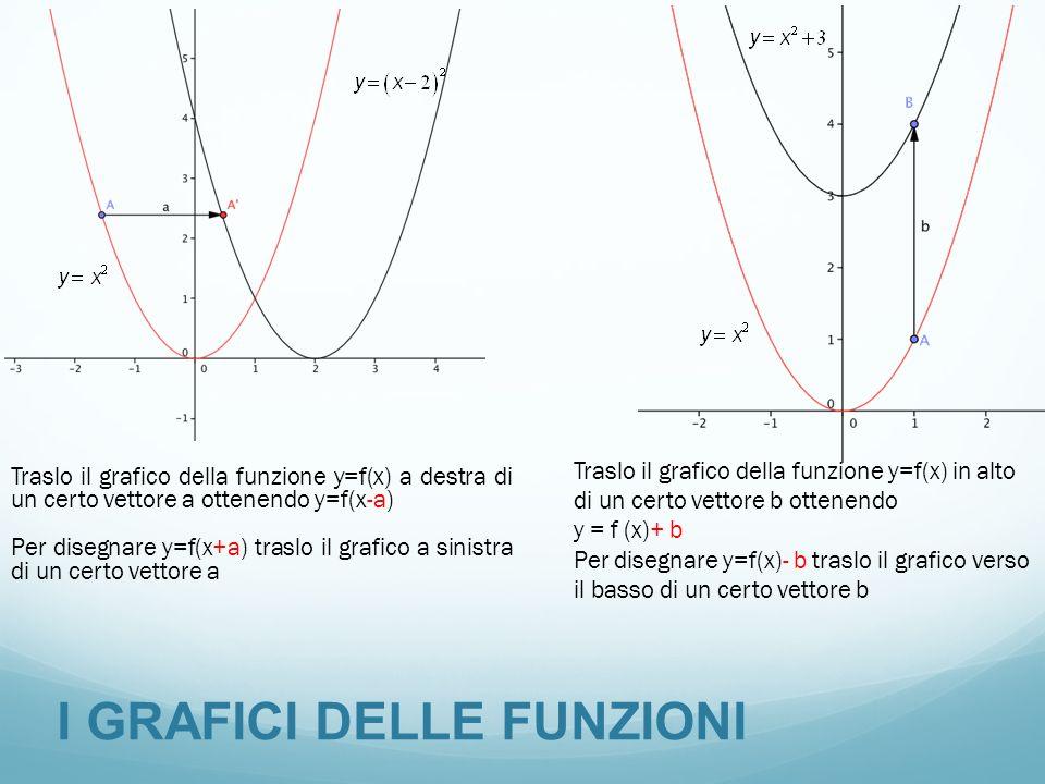 I GRAFICI DELLE FUNZIONI Traslo il grafico della funzione y=f(x) a destra di un certo vettore a ottenendo y=f(x-a) Per disegnare y=f(x+a) traslo il gr